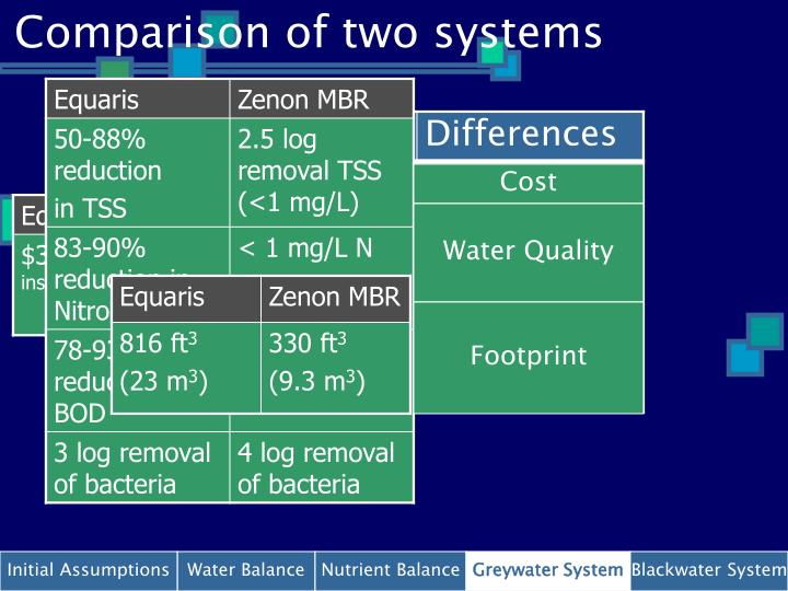 Comparison of two systems