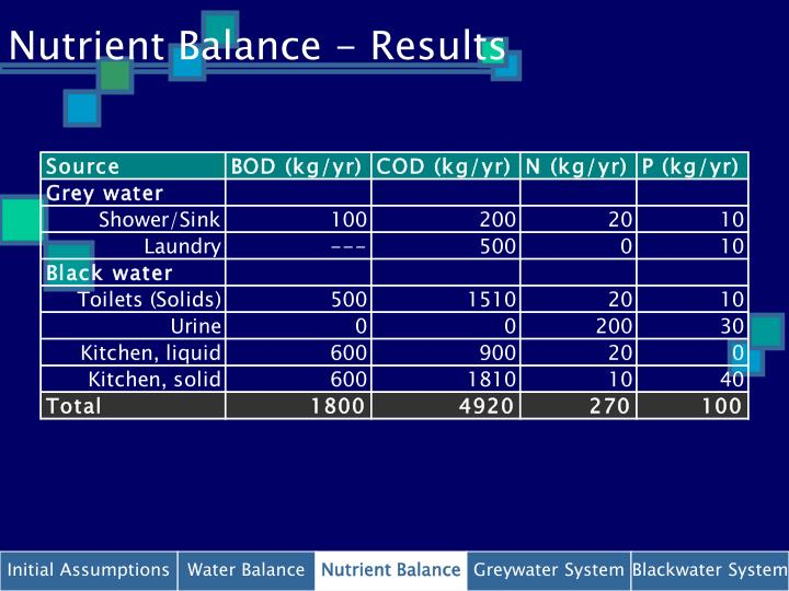 Nutrient Balance - Results