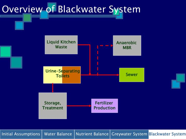 Overview of Blackwater System