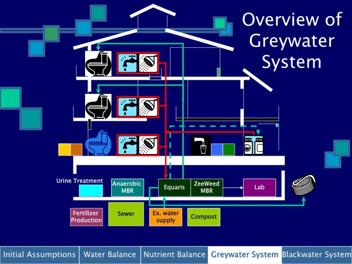Overview of Greywater System