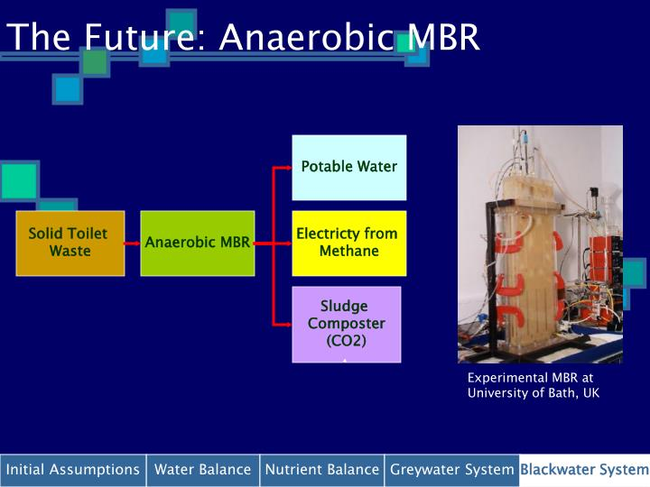 The Future: Anaerobic MBR