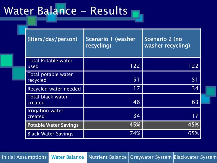 Water Balance - Results