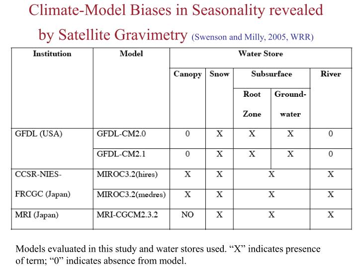 Climate-Model Biases in Seasonality revealed by Satellite Gravimetry