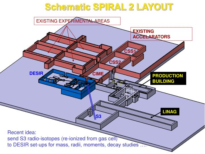 Schematic SPIRAL 2 LAYOUT