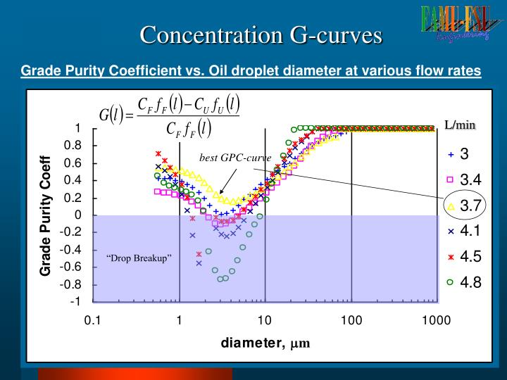 Concentration G-curves