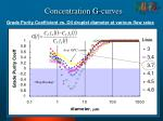 concentration g curves