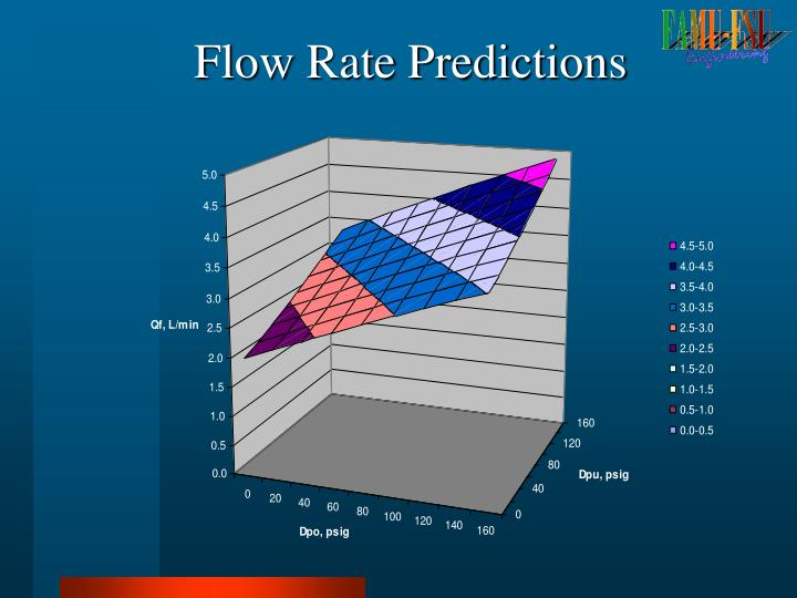 Flow Rate Predictions