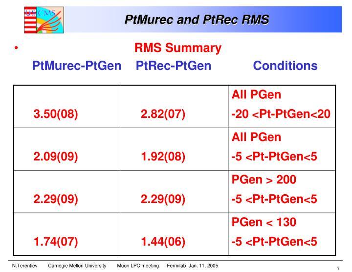 RMS Summary