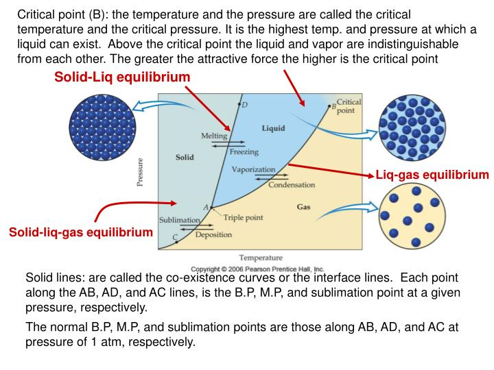 Critical point (B): the temperature and the pressure are called the critical temperature and the critical pressure. It is the highest temp. and pressure at which a liquid can exist.  Above the critical point the liquid and vapor are indistinguishable from each other. The greater the attractive force the higher is the critical point