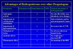 advantages of dydrogesterone over other progestogens