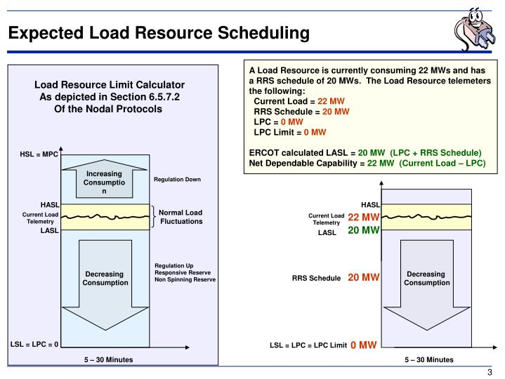Expected Load Resource Scheduling