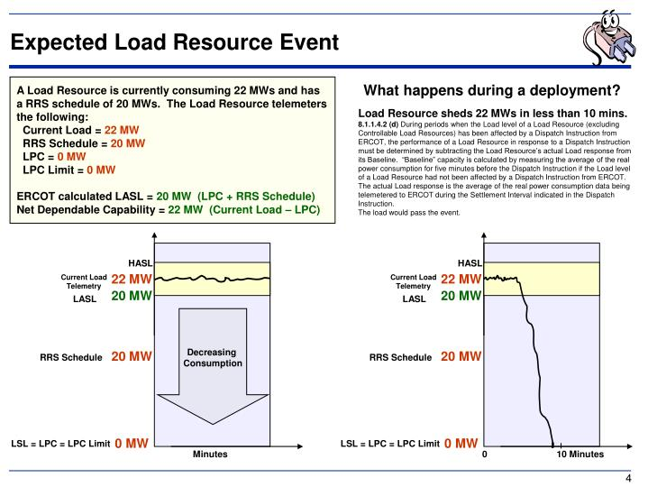 Expected Load Resource Event