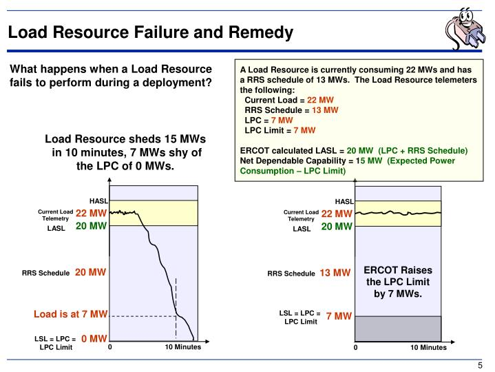Load Resource Failure and Remedy