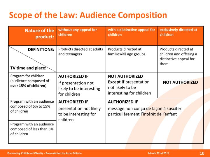 Scope of the Law: Audience Composition