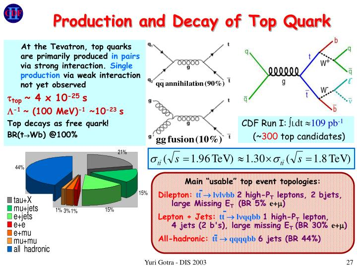 Production and Decay of Top Quark