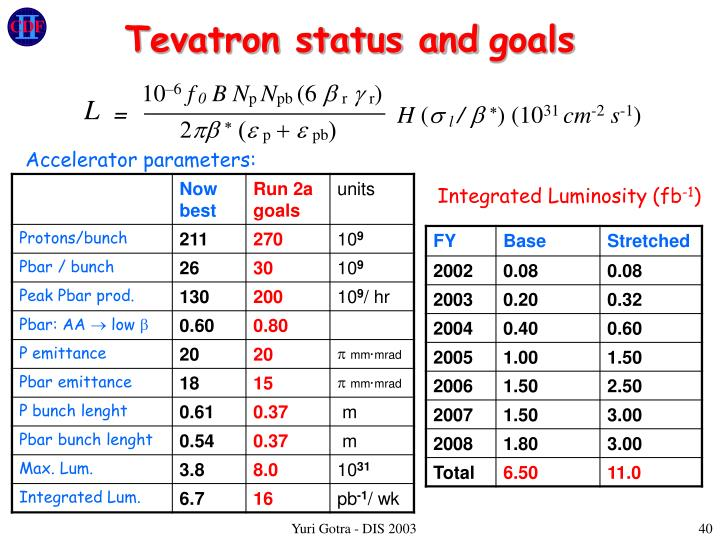 Tevatron status and