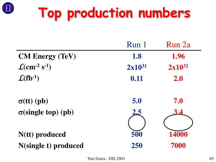 Top production numbers