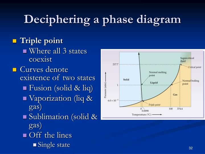Deciphering a phase diagram