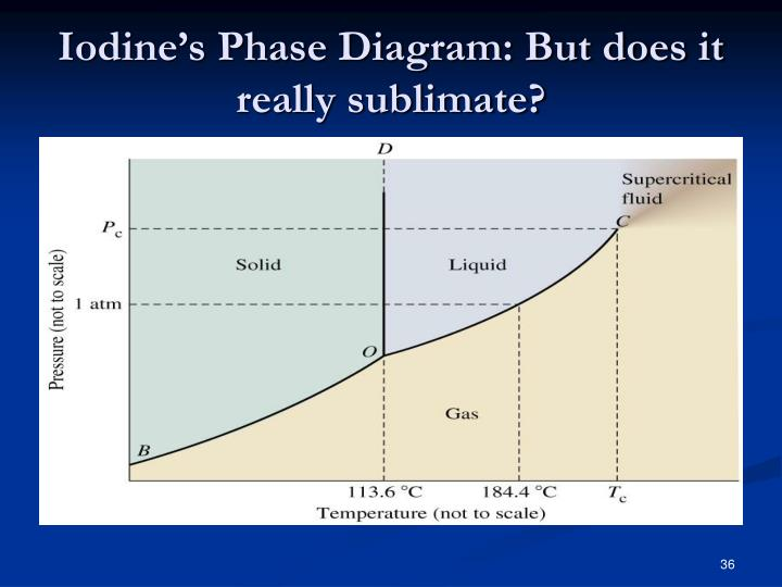 Iodine's Phase Diagram: But does it really sublimate?