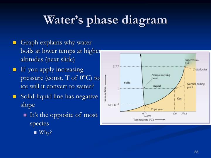 Water's phase diagram