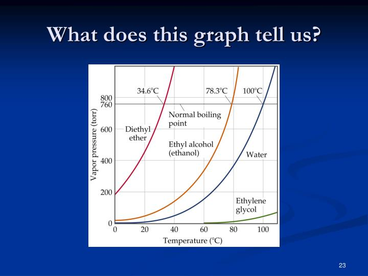 What does this graph tell us?