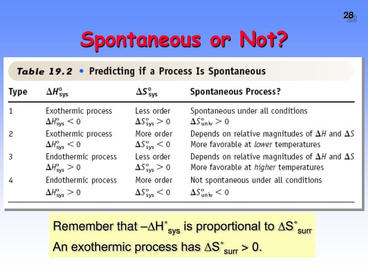 Spontaneous or Not?