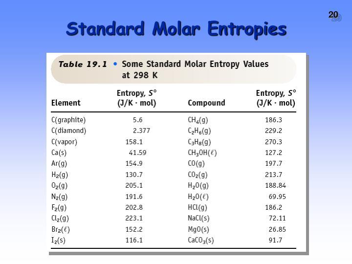 Standard Molar Entropies
