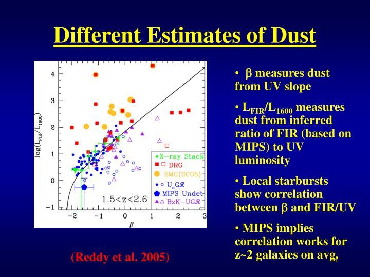 Different Estimates of Dust