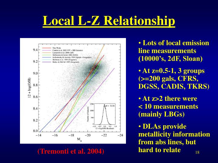 Local L-Z Relationship