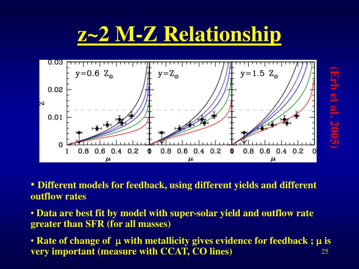 z~2 M-Z Relationship