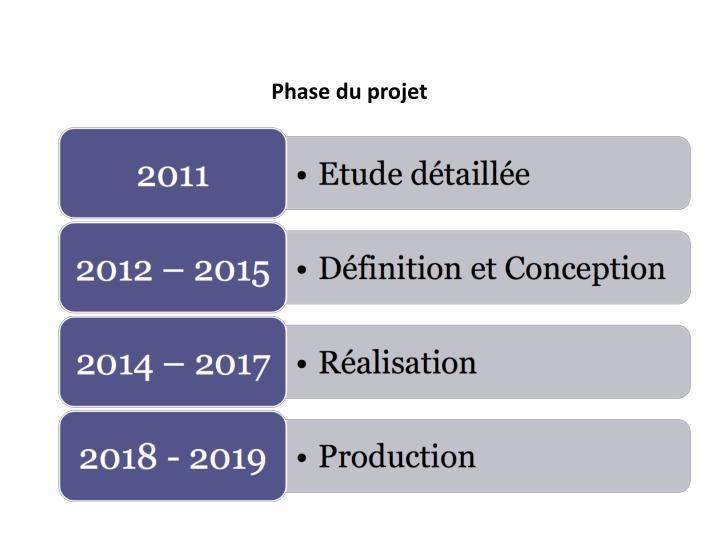 Phase du projet