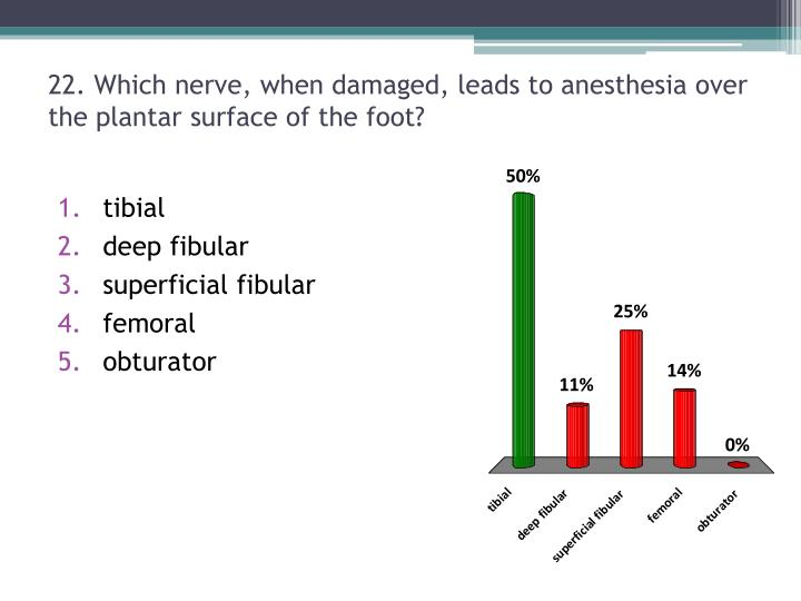 22. Which nerve, when damaged, leads to anesthesia over the plantar surface of the foot?