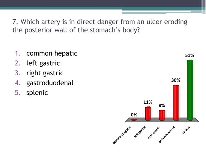 7. Which artery is in direct danger from an ulcer eroding the posterior wall of the stomach's body?
