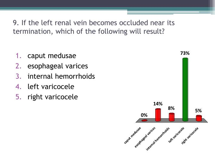 9. If the left renal vein becomes occluded near its termination, which of the following will result?