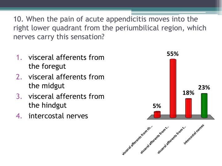 10. When the pain of acute appendicitis moves into the right lower quadrant from the periumbilical region, which nerves carry this sensation?