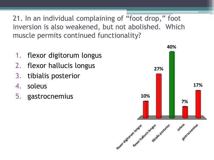 """21. In an individual complaining of """"foot drop,"""" foot inversion is also weakened, but not abolished.  Which muscle permits continued functionality?"""