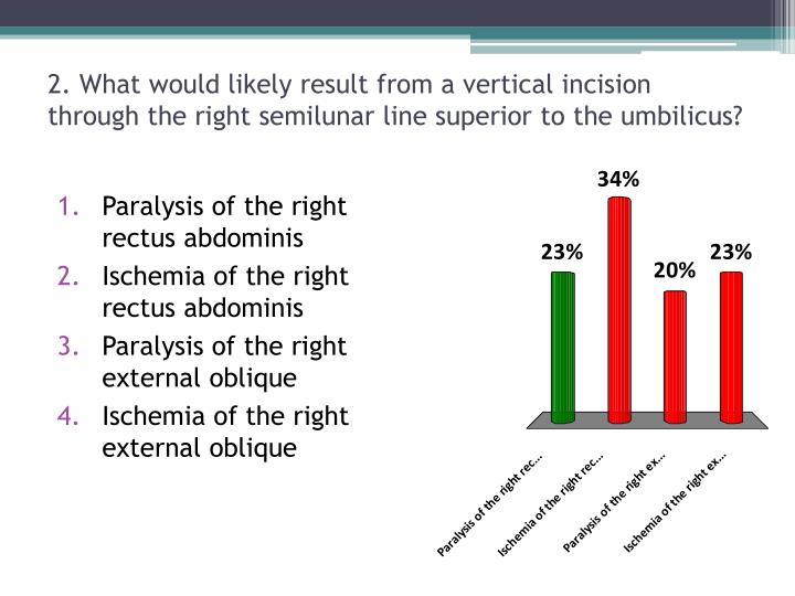 2. What would likely result from a vertical incision through the right semilunar line superior to the umbilicus?