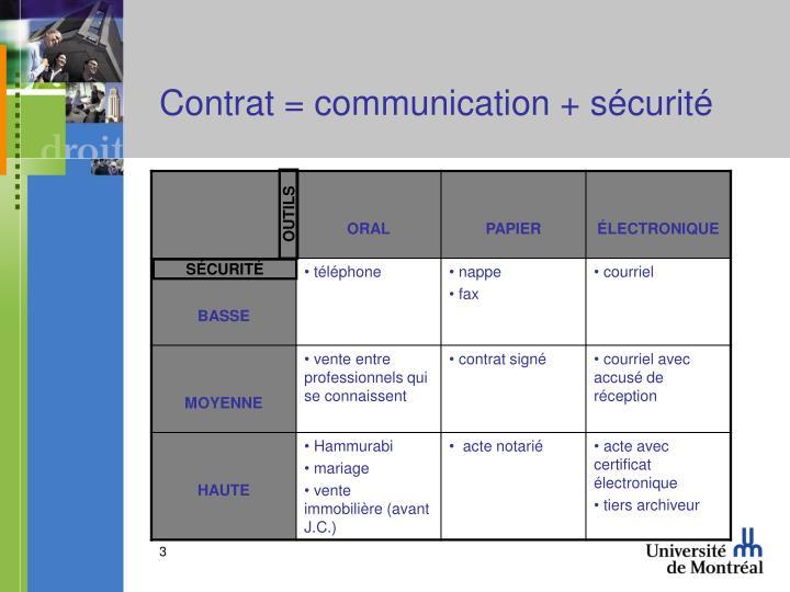 Contrat = communication + sécurité