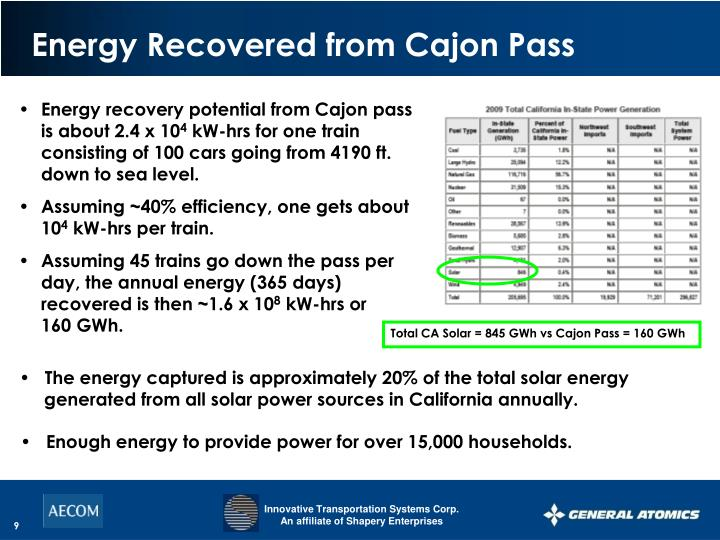 Energy Recovered from Cajon Pass