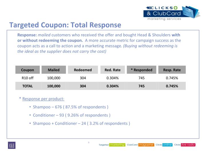 Targeted Coupon: Total Response