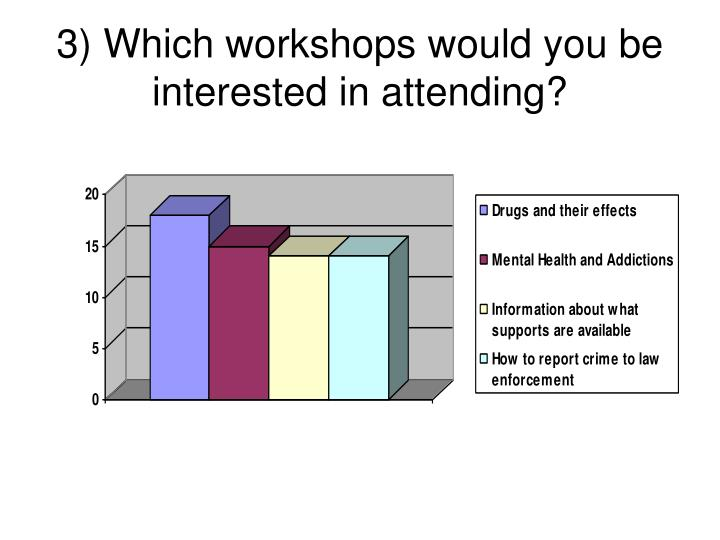 3) Which workshops would you be interested in attending?