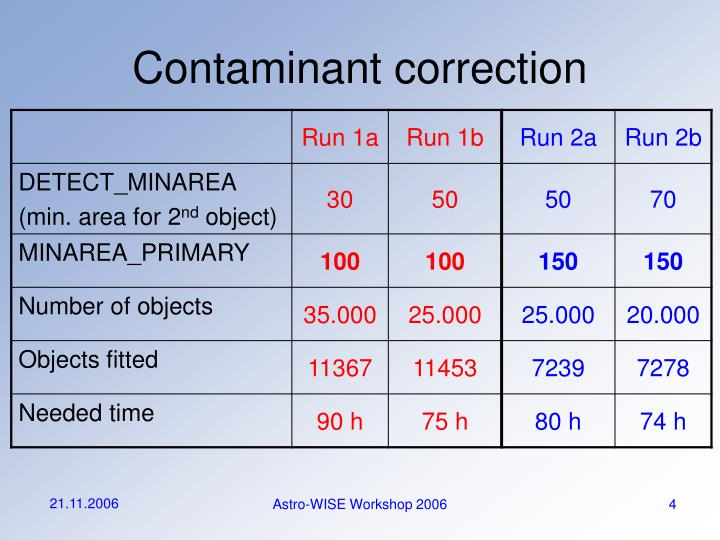 Contaminant correction