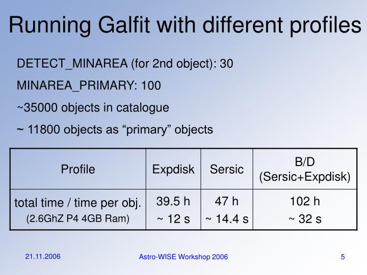 Running Galfit with different profiles