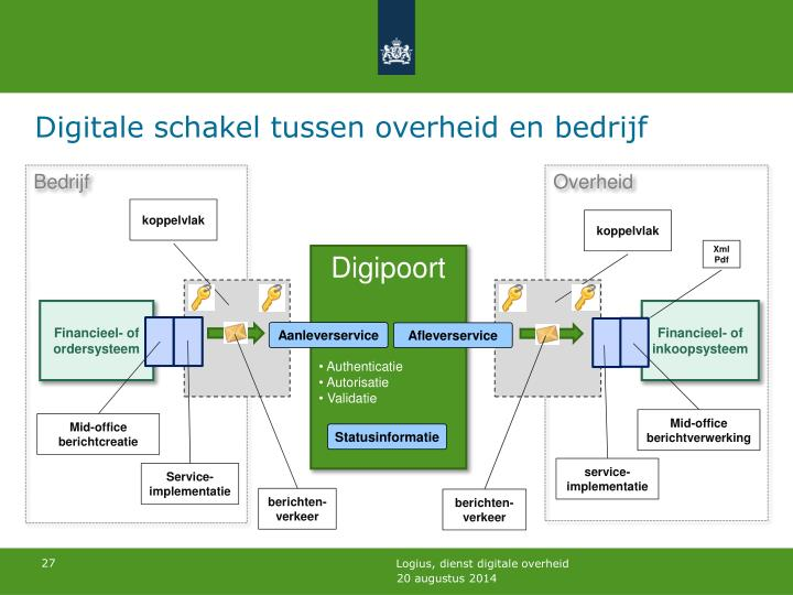 Digitale schakel tussen overheid en bedrijf