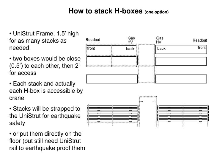 How to stack H-boxes