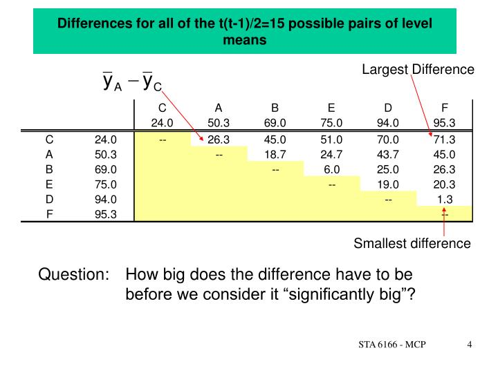 Differences for all of the t(t-1)/2=15 possible pairs of level means