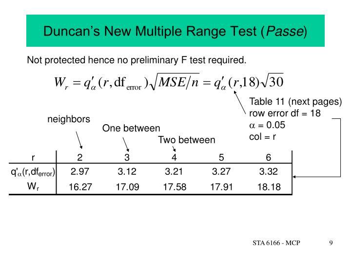 Duncan's New Multiple Range Test (