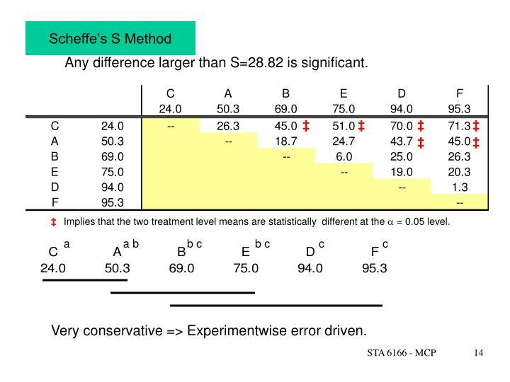 Scheffe's S Method
