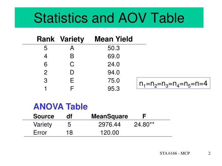 Statistics and aov table
