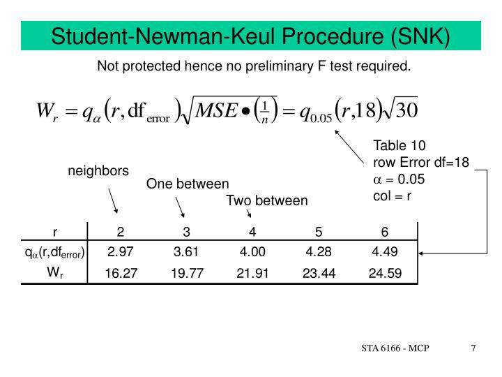 Student-Newman-Keul Procedure (SNK)